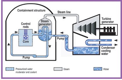Electrical generation coal natural gas nuclear power plants the steam from this process is condensed and the water is reused below is a diagram of nuclear power generation ccuart Images
