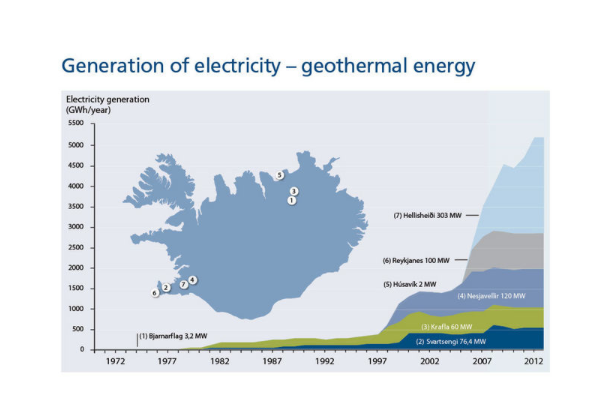 geothermal power and hydrogen in iceland The krafla plant is iceland's largest geothermal power  pointing to problems caused by large amounts of wastewater and the release of hydrogen.