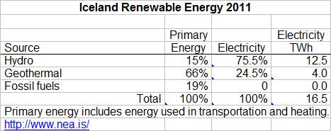Iceland-Renewable-Energy-2011