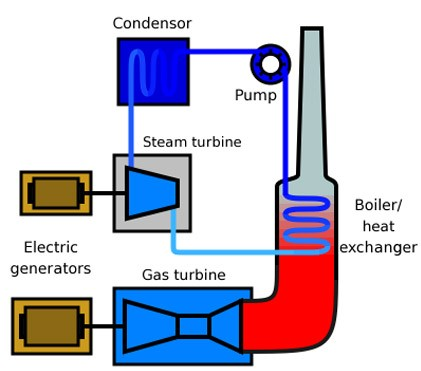 Electricity Generation From Coal Fired Natural Gas And Nuclear