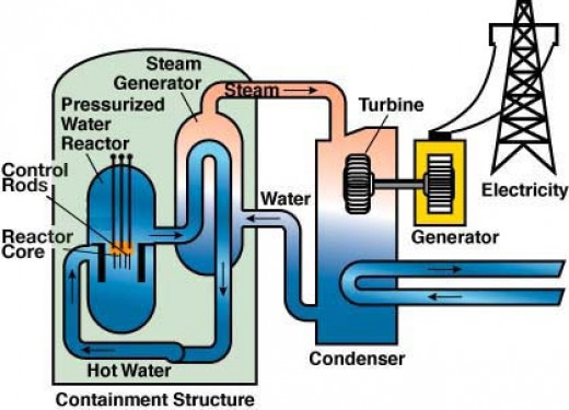 Blog 4 electricity generation 92614 janellis blog the first nuclear reactor is the pressurized water reactor pwr this process keeps water under pressure so it heats but doesnt boil ccuart Images