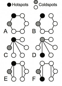 Coevolutionary hotspot and coldspot model