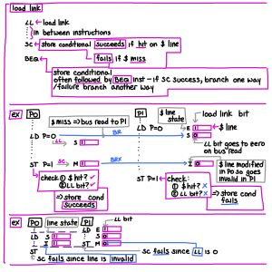 computer architecture notes