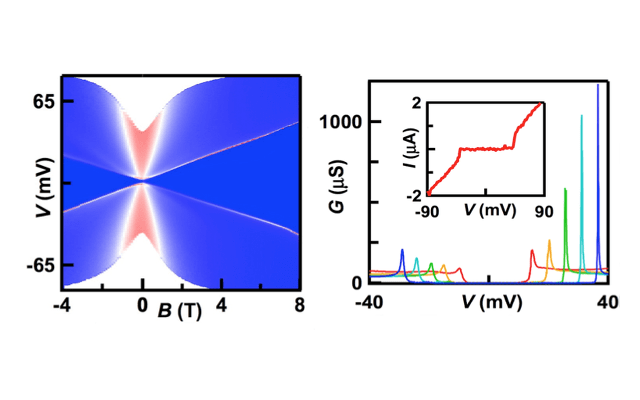 Interaction induced gap in Bilayer graphene