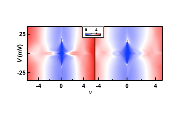 Interaction induced quantum Hall states in Bilayer graphene