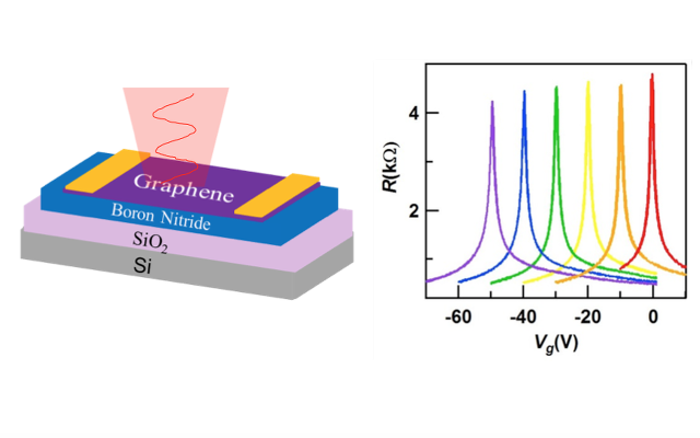 Photoinduced doping in heterostructures of graphene and boron nitride