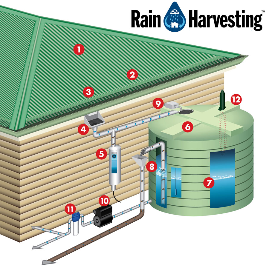 Description rainwater harvesting system jpg - About The Module