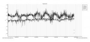 Waveworks graph