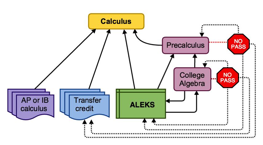 generic calculus roadmap