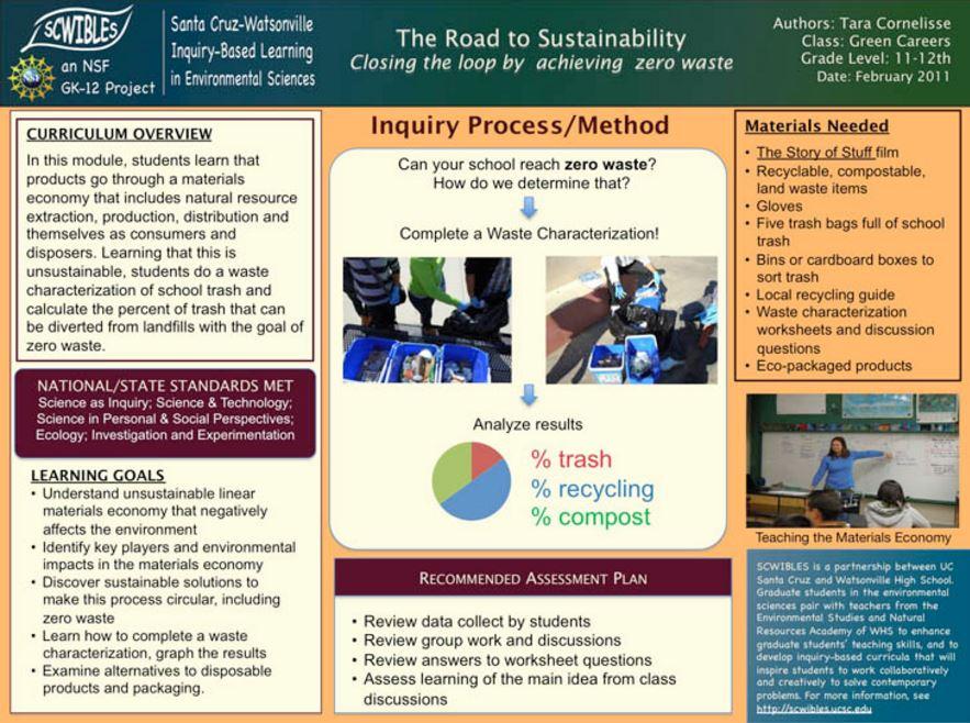 Module Gallery | SCWIBLES | An NSF-funded GK-12 program (Santa Cruz