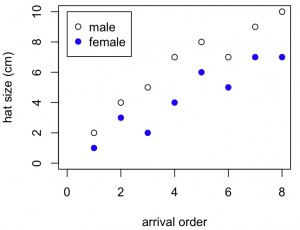 Scatterplot with overlay points