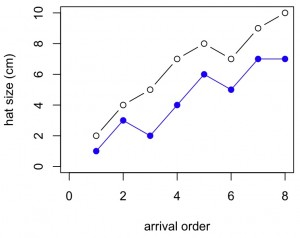 """plot(x,y1,xlab=""""arrival order"""",ylab=""""hat size (cm)"""",ylim=c(0,10),xlim=c(0,8),pch=1,col=""""black"""",type=""""b"""") lines(x,y2,pch=19,col=""""blue"""",type=""""o"""")    #type""""p""""=points, """"l""""=lines, """"b""""= both,""""c"""" lines alone of """"b"""", #""""o"""" =overplotted,""""h""""=histogram-like,""""s""""=stair steps"""