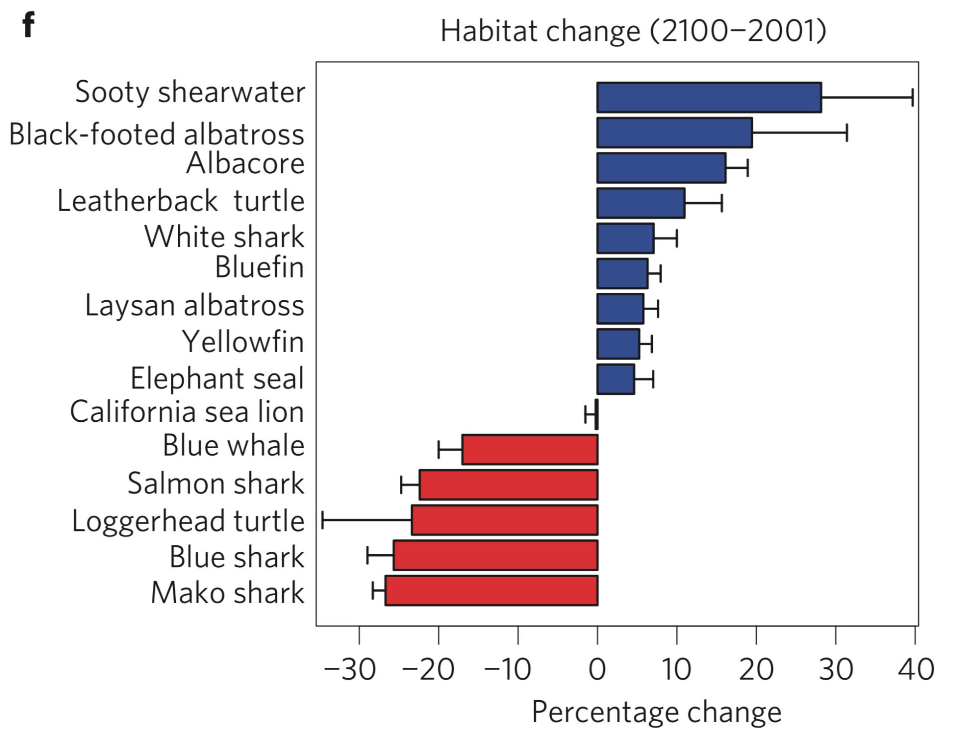 Hazen et al. 2013 Nature Climate Change Fig. 3
