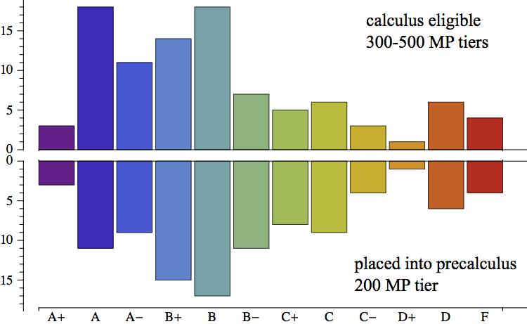 Bar chart 3 f`6