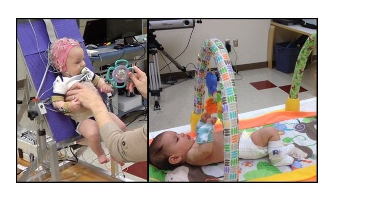 On left, infant with EEG cap on siting in an infant chair with a toy to reach for. On right, infant in supine in a play gym, with wearable sensors on wrists and ankles.