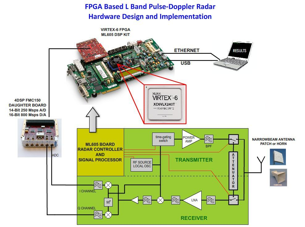 FPGA Based L Band Pulse-Doppler Radar Hardware Design and Implementation