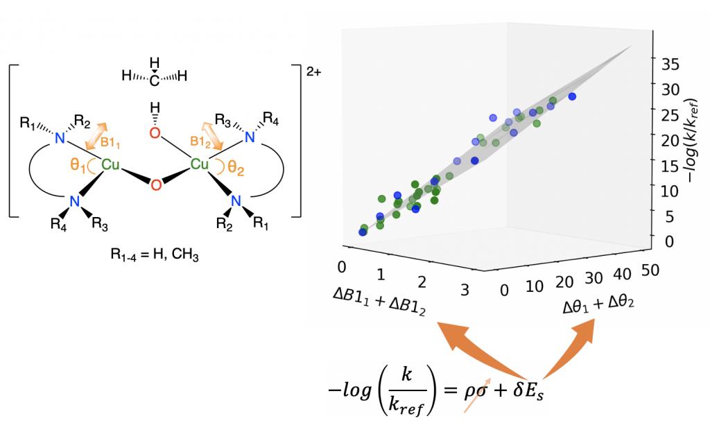 LFER Taft equation