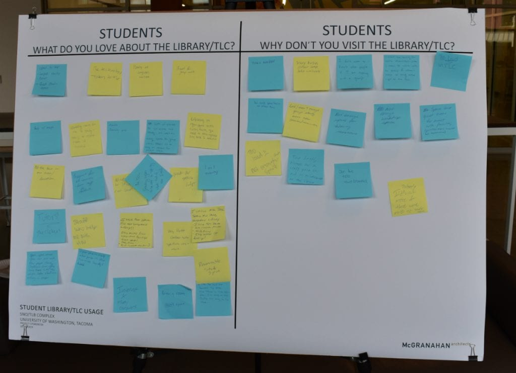 Photo of board showing student feedback during charrette