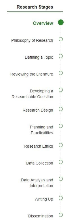 Screenshot from SAGE research methods online database, featuring their project management checklist