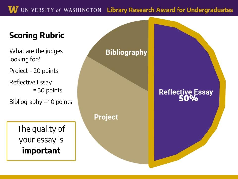 """Slide header across top reads """"University of Washington Library Research Award for Undergraduates."""" Text on left reads, """"Scoring Rubric: What are the judges looking for? Project = 20 points, Reflective Essay = 30 points, Bibliography = 10 points."""" Box below text reads """"The quality of your essay is important."""" On the right side is a pie chart showing the Reflective Essay as 50% of the whole."""