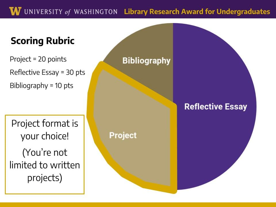 Pie chart highlight that the project is 20 points, the reflective essay 30 points, and the bibliography 10 points; Text: Project format is your choice! (You're not limited to written projects)
