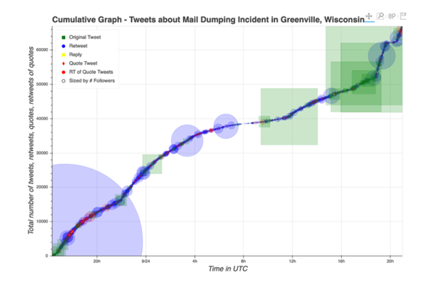 Graph of tweets about the Greenville, Wisconsin mail-dumping incident