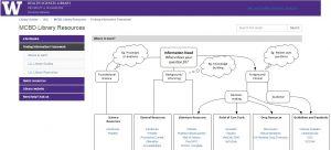 Finding Information Framework guide