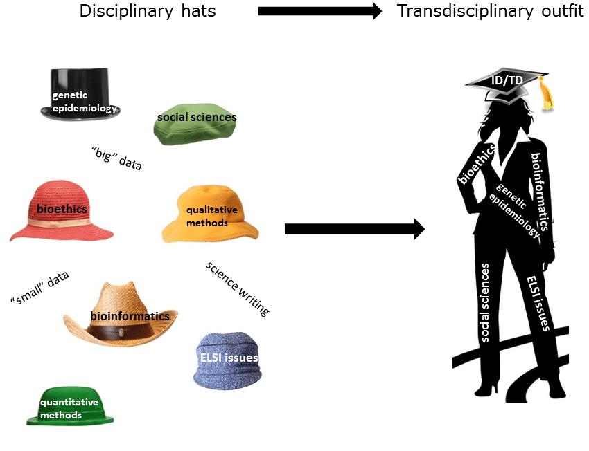 Assembling an interdiscplinary outfit
