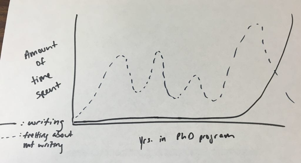 Graph showing relationship between time during a PhD, fretting about writing, and actual writing