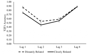 Figure 7 from Brianna's LCN paper