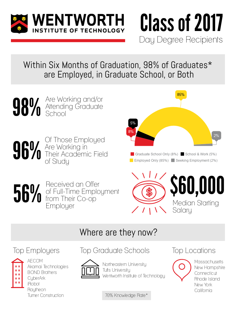 Class of 2017 Career Outcomes thumbnail image