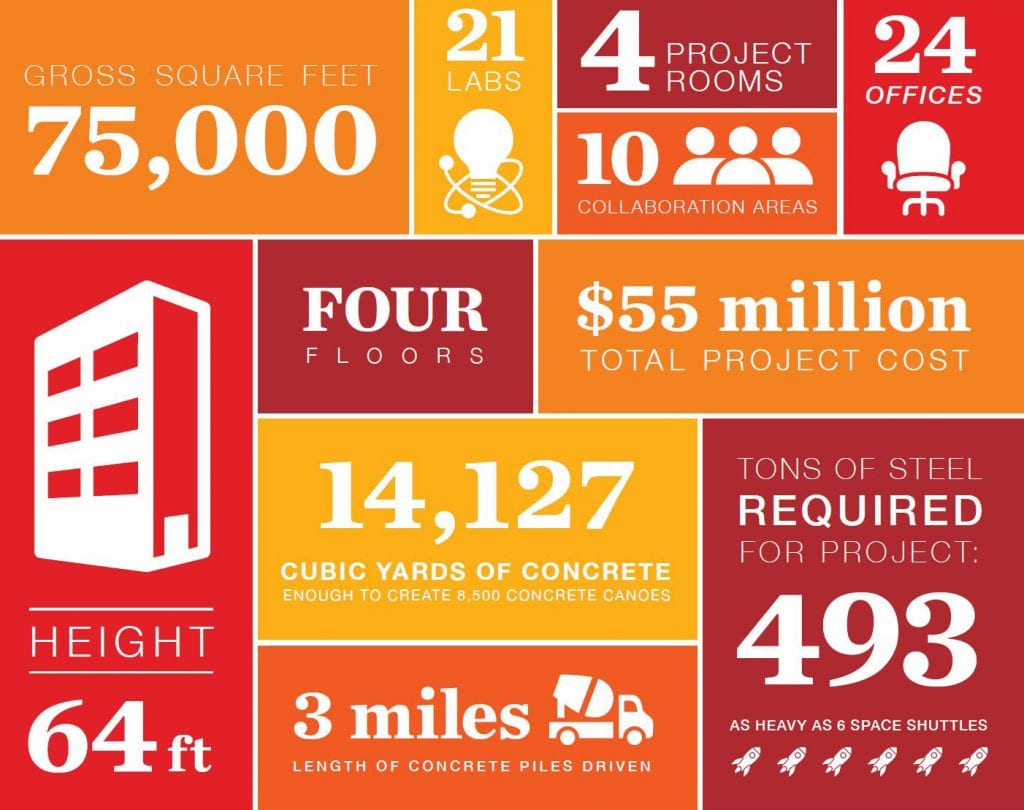 An infographic showing various facts related to the new academic building