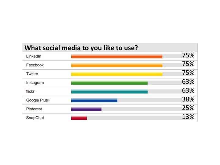LInkedIn 75%, Facebook 75%, Twitter 75%, Instagram 63%, flickr 63%, Google Plus+ 38%, Pinterest 25%, SnapChat 13%