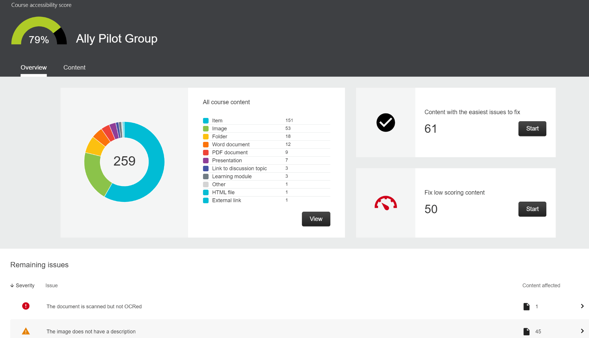 depiction of Ally course accessibility dashboard
