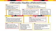 Timeline of world events from the 1920s