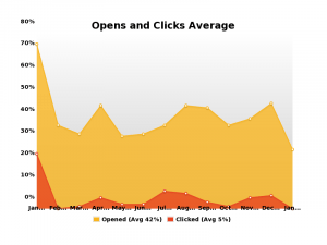 Line graph showing average open and click rate for Wentworth emails in 2019.