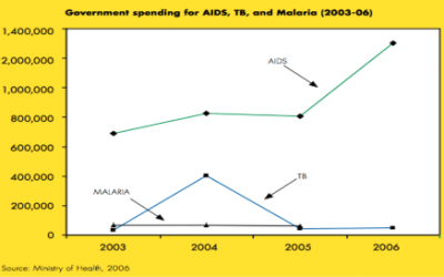 Why Brazil Responded to AIDS and Not Tuberculosis