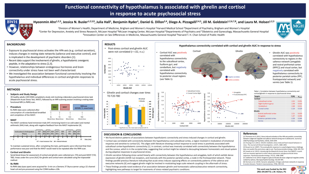 Functional connectivity of hypothalamus is associated with ghrelin and cortisol in response to acute psychosocial stress