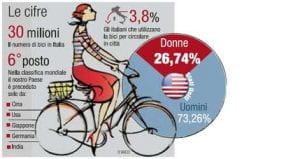 Un grafico con le cifre delle donne in bicicletta