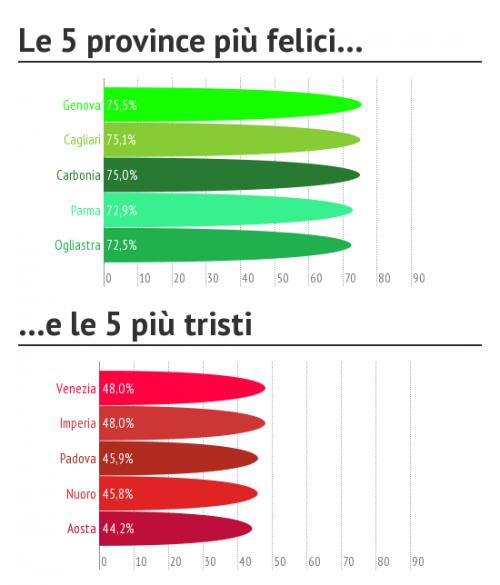 Le città più felici d'Italia