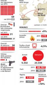 Una tabella con i dati della violenza a Napoli
