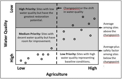 Conceptual framework for prioritizing watersheds in need of management based on water quality data and the land use changepoints.