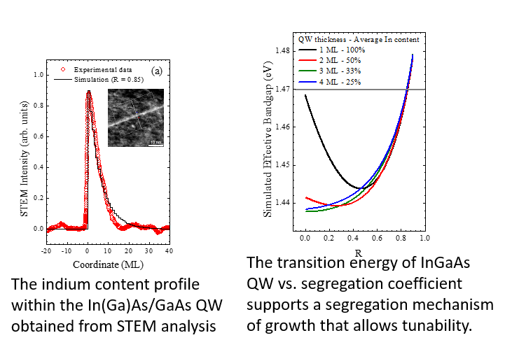 Results image for Yurii Maidaniuk; indium content profile and transition energy of InGaAs vs segregation coefficient