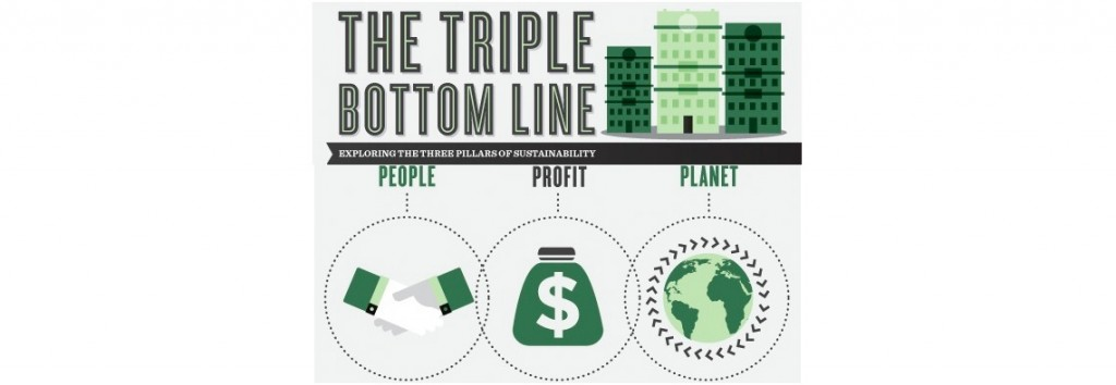 Triple Bottom Line: Sustainability and Business