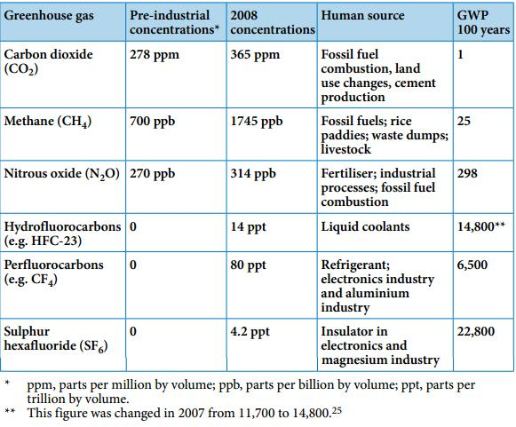 chart from http://www.fern.org/book/trading-carbon/box-2-difficulty-measuring-greenhouse-gases