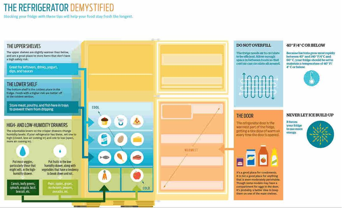 "Optimal use of fridge space - from Dana Gunders' ""Waste Free Kitchen Handbook"""