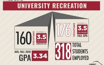 UREC Student Employees Positioned for Success
