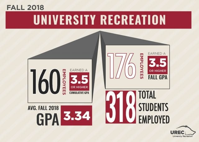 UREC student employees infographic fall 2018