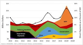 ERS Graph