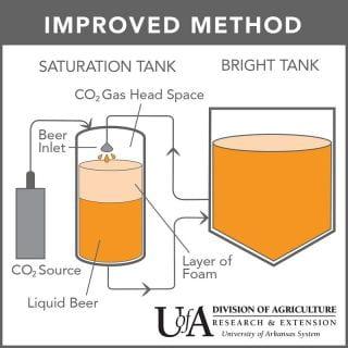 Improved beer carbonation method